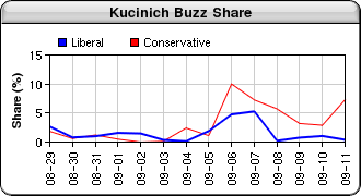 Buzz generated about Dennis Kucinich in the blagoblag