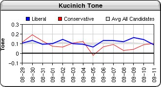 Tone of the buzz generated for Dennis Kucinich in the blagoblag.