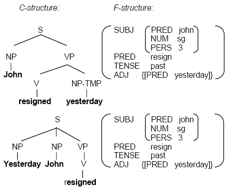 c structure and f structure of two sentences with the same meaning from Owczarzak et al 2007
