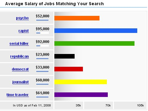 Comparison of salaries for rapists, serial killers and republicans from Indeed.com